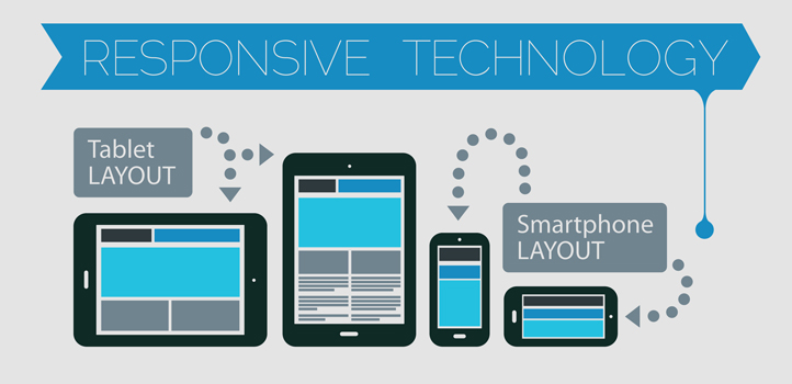 Mobile Responsive Websites Keep Businesses Above Water
